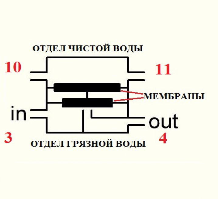 4-Х ХОДОВИЙ КЛАПАН НА ЗВОРОТНИЙ ОСМОС